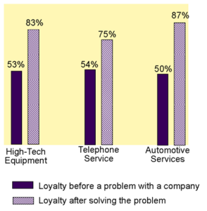 loyalty by industry